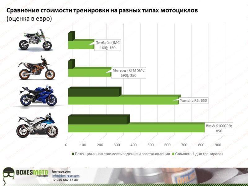 Стоимости тренировок на мотоцикле